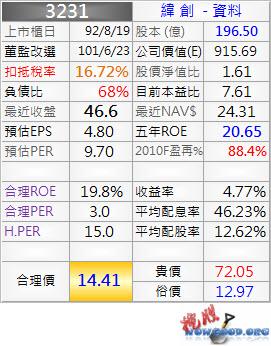 3231_緯創_資料_20110425