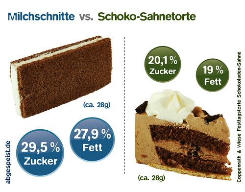 schokolade ohne fett und zucker