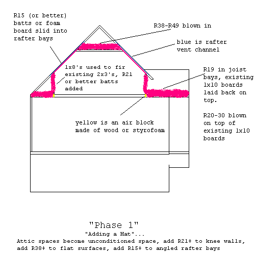 Cape Cod Style House Attic Crawl Space Insulation Help