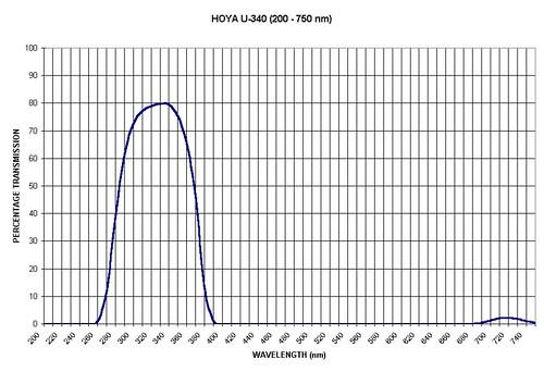Hoya U-340 filter transmission