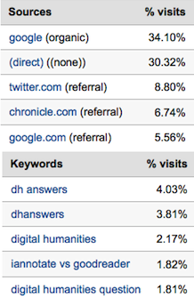 DHAnswers Top Traffic Sources