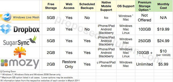 Free Online Backup File Sync Storage Provider Comparison Chart