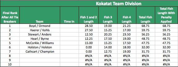 Kokatat Team Division