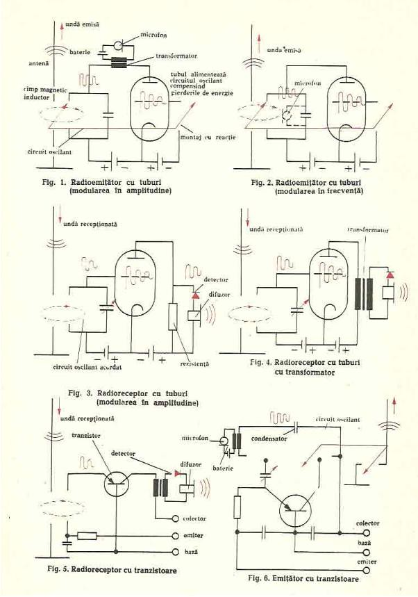 emisia si receptia ndelor electromagnetice