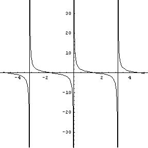 Encuesta: ¿Cuál es la gráfica de la arcocotangente?