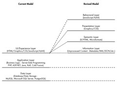 New Information Model - Current Realisation