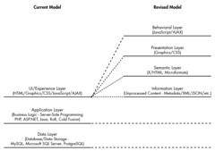 New Information Model - Current Realisation