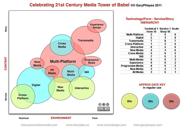 Celebrating 21st Century Media Tower of Babel