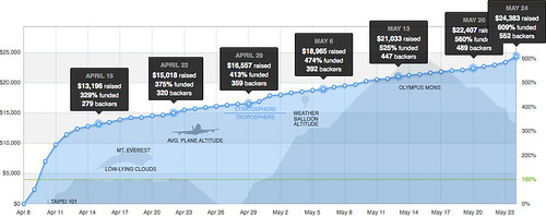 Final funding graph for Do: Pilgrims of the Flying Temple's Kickstarter!