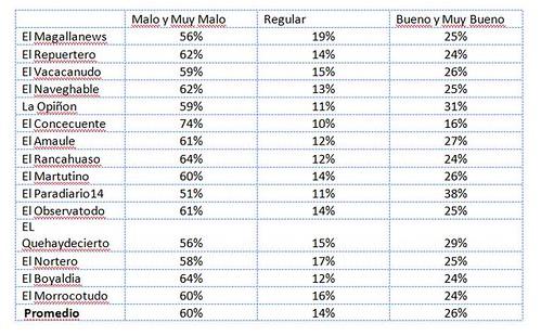 Porcentajes por regiones