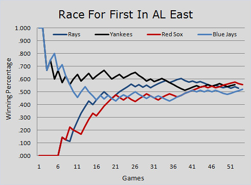 The REAL Race For First In The AL East