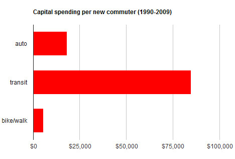 capital spending per new commuter (Portland metro area)