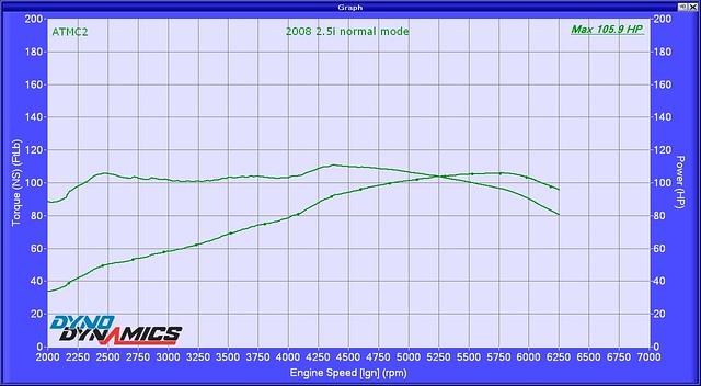 2008 2p5i normal mode ATMC2