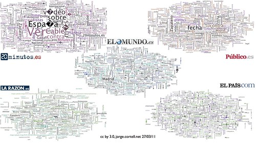 wordcloud de medios