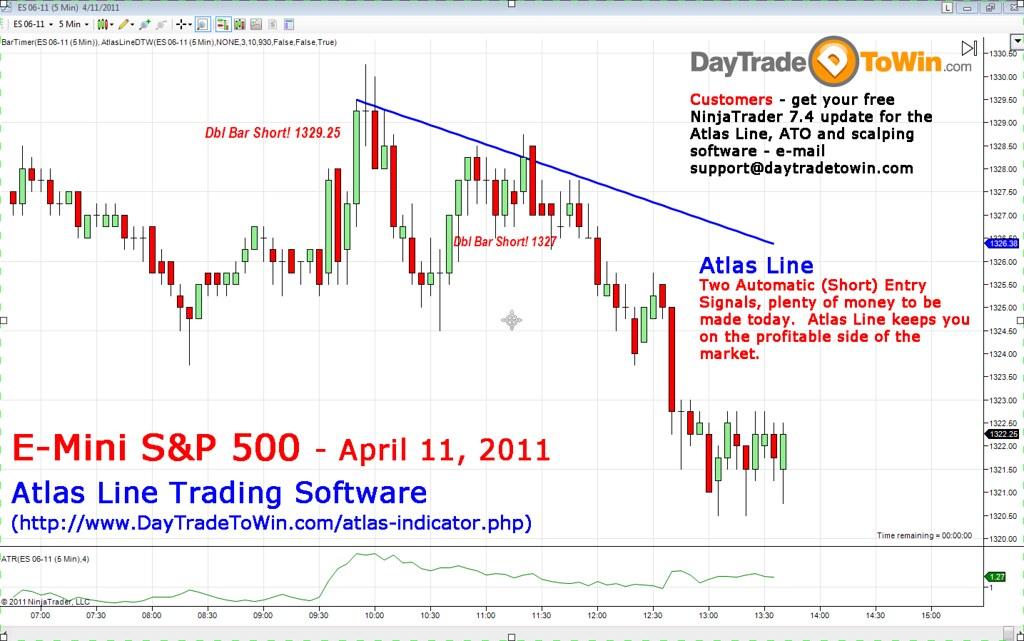 E-mini s&p 500 trading signals