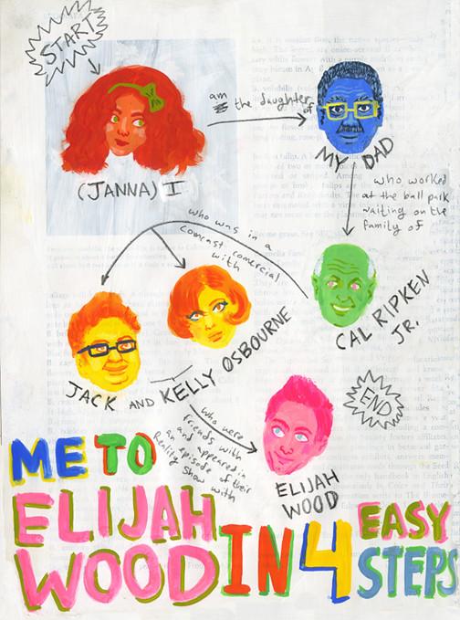 Elijah Wood Flow Chart