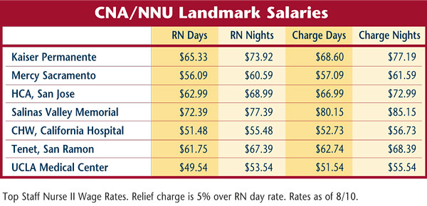 101 salaries | national nurses united, Human Body