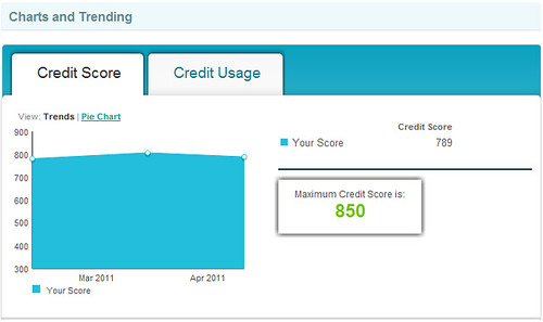 Credit Sesame review: free credit score
