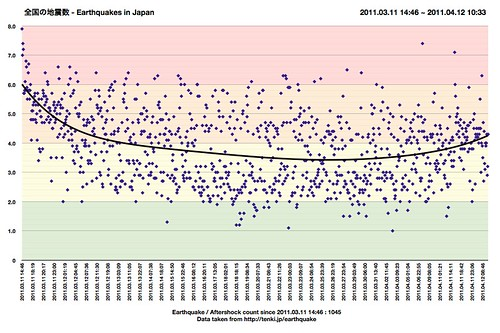 1 month eartquakes in Japan