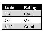 Quality Score Rating Scale