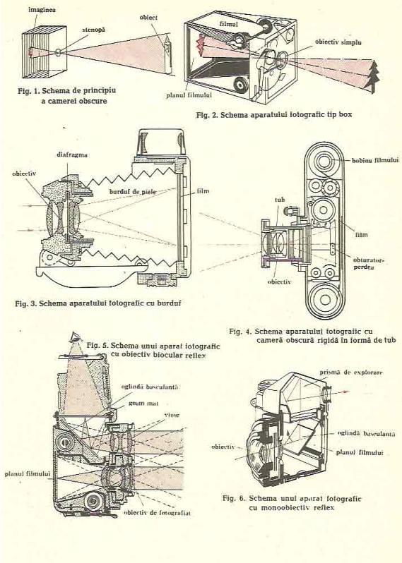 aparat de forografiat