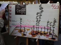 根據綠色市集「碳足跡計算」攤位統計結果,參與民眾的人均碳排約為每年3噸,遠低於台灣目前的人均碳排-12噸。