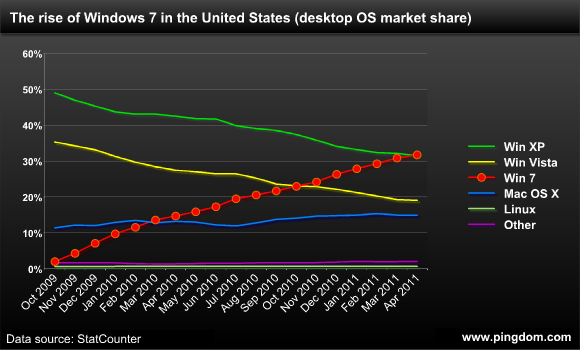Desktop OS market share over time, United States