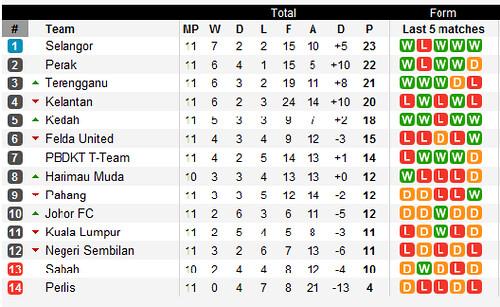 Liga Super - 2011 04 13