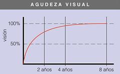 Desarrollo de la Agudeza visual: Al nacer la visión del niño es muy poca pero se desarrolla rápidamente en los primeros años de vida. A los 4 años ya casi tiene la visión del adulto, que estará ya plenamente desarrollada a los 8 años.