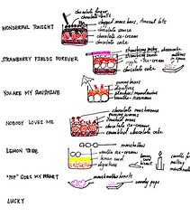 Dessert cup recipe diagrams