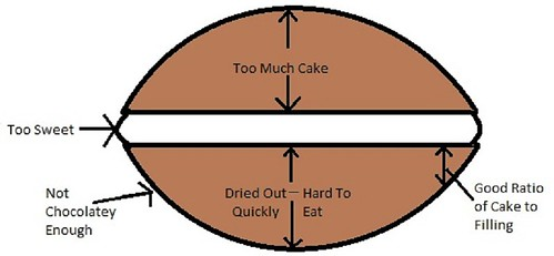 Whoopie Pie Diagram