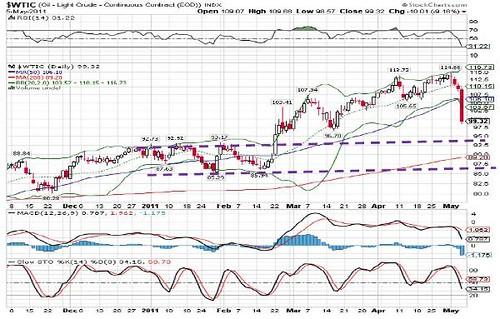 Nymex Crude Oil 06-05-2011