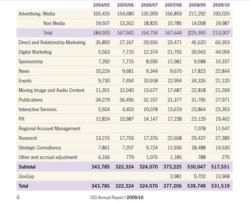 The COI annual report