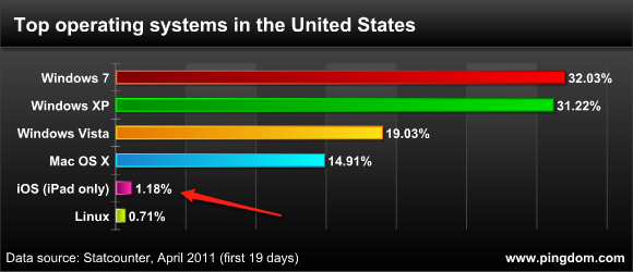 Top operating systems in the United States