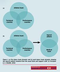 61MD09_1 (sportEX journals) Tags: rehabilitation sportex sportsinjury rehabilitiation sportstherapy socialsupport sportexmedicine