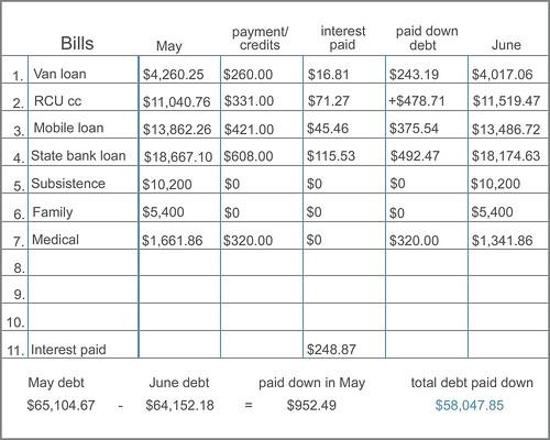 bill chart -  June 2011