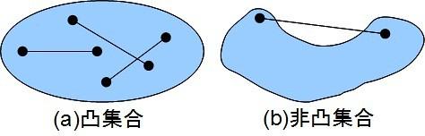 convex_set