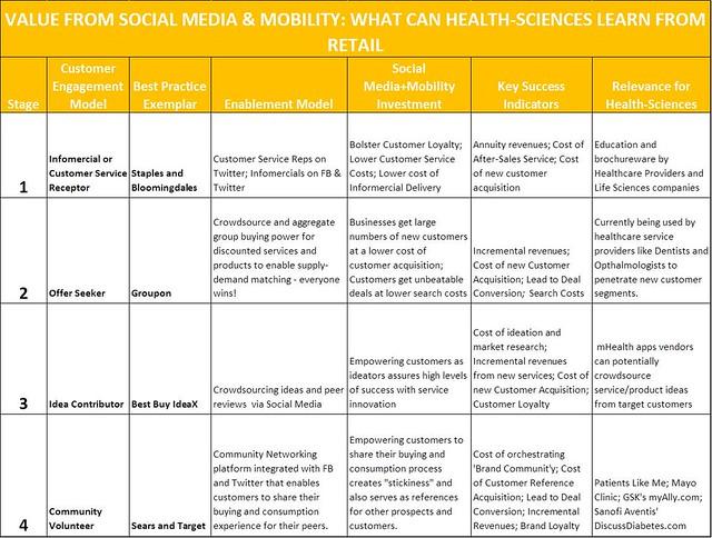 ROIfrom_SocialMedia_Retail_Table