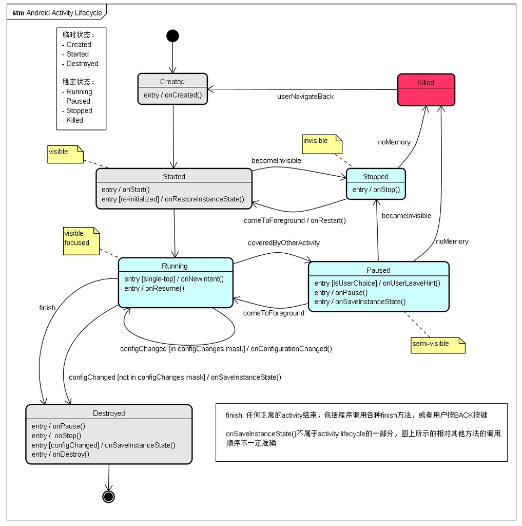 Android activity lifecycle in uml state machine diagram good good android activity lifecycle ccuart Gallery