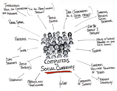 Computer as Social Currency