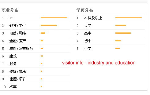 Baidu Index - Industry and Education