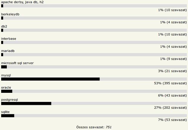 HOVD 2010 - Kedvenc adatbázis-kezelő