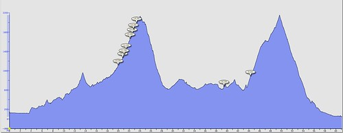 Elevation profile from Morgan Territory/Diablo Junction ride