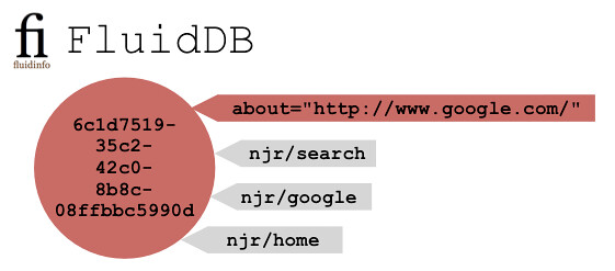 google-fluiddb-simple-short-about.png