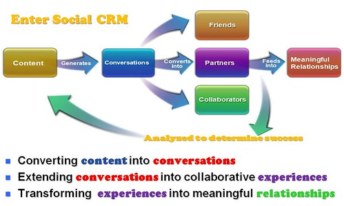 Social customer relation management