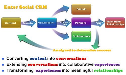 Social customer relation management