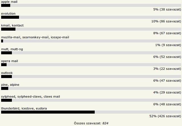 HOVD 2010 - Kedvenc e-mail kliens