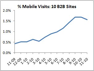 mobile visits as percent of total