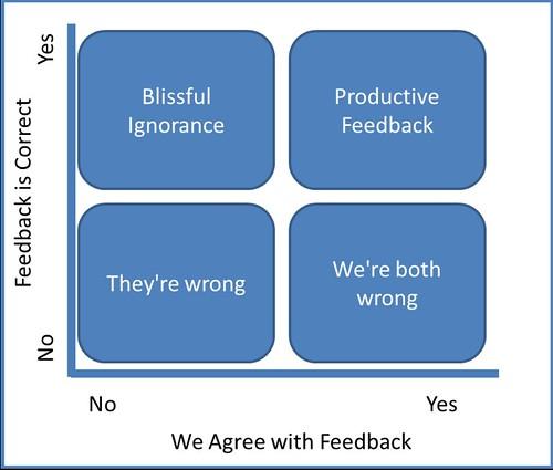 Bremer's feedback quadrant