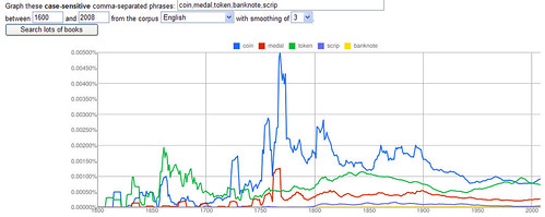 Google Books Numismatic Word graph